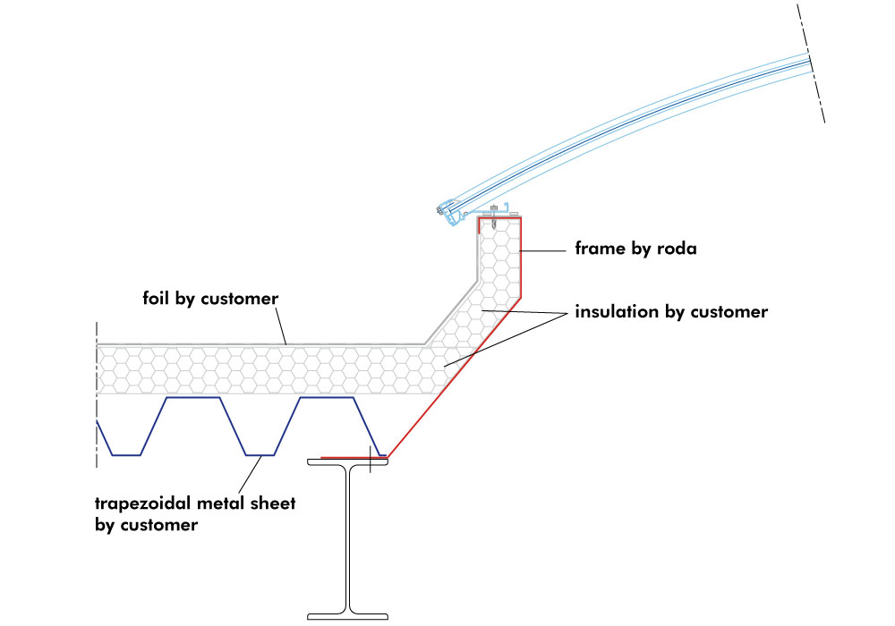 Roof connection systems – Roda